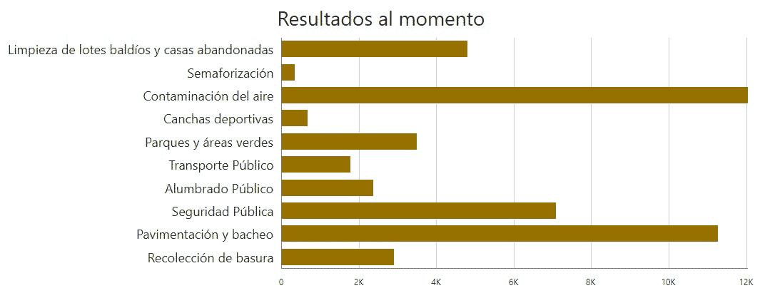 Resultados de la encuesta realizada por el gobierno de Mexicali.