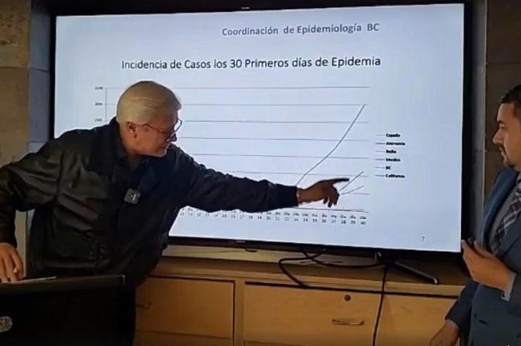 Jaime Bonilla señalando la gráfica de casos de coronavirus.